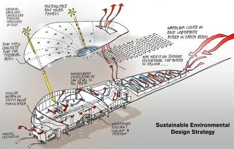 Spaceport Environmental Design